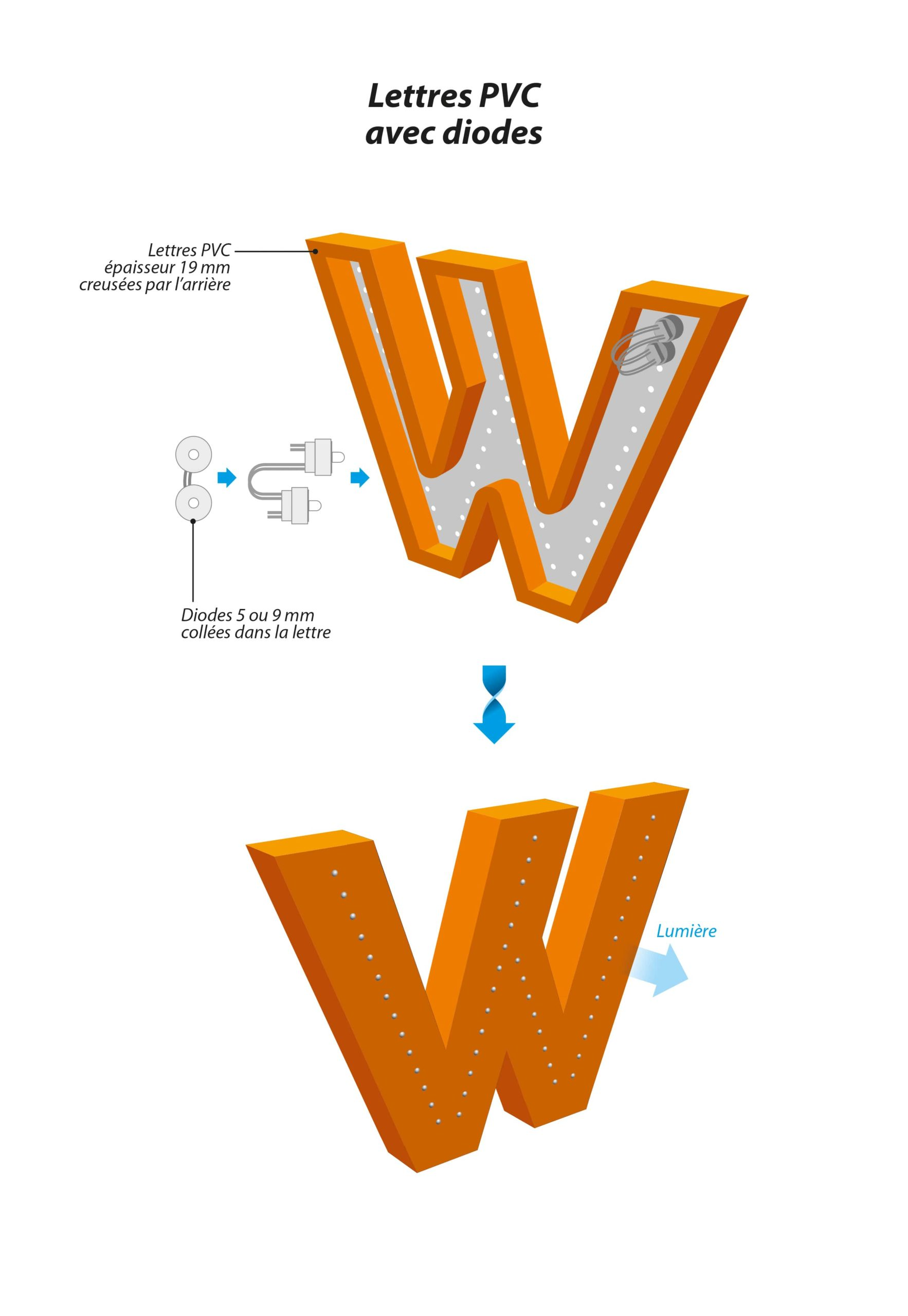 Lettres-PVC-Diodes-min-scaled.jpg